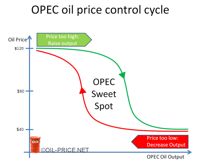 OPEC decreases output when the oil price is too low, raises output when the oil price is too high so that profits are maximized and stay in the sweet spot